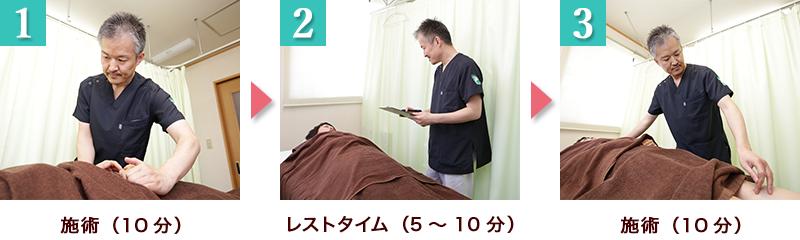 無痛鍼灸整体の施術の流れ